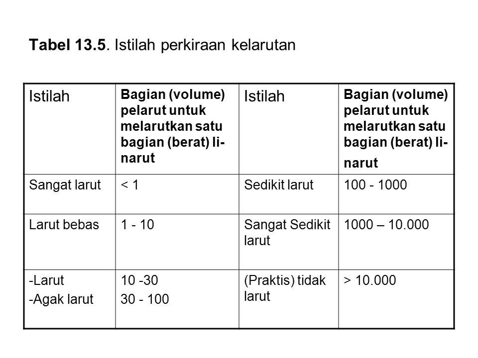 Tabel 13.5. Istilah perkiraan kelarutan Istilah Bagian (volume) pelarut untuk melarutkan satu bagian (berat) li- narut Istilah Bagian (volume) pelarut