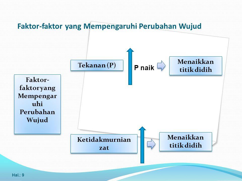 Faktor-faktor yang Mempengaruhi Perubahan Wujud Hal.: 9 Faktor- faktor yang Mempengar uhi Perubahan Wujud Tekanan (P) Ketidakmurnian zat P naik Menaik