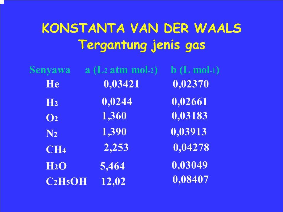 KONSTANTA VAN DER WAALS Tergantung jenis gas Senyawa a (L 2 atm mol -2 ) He 0,03421 b (L mol -1 ) 0,02370 H 2 O 2 N 2 CH 4 0,0244 1,360 1,390 2,253 0,