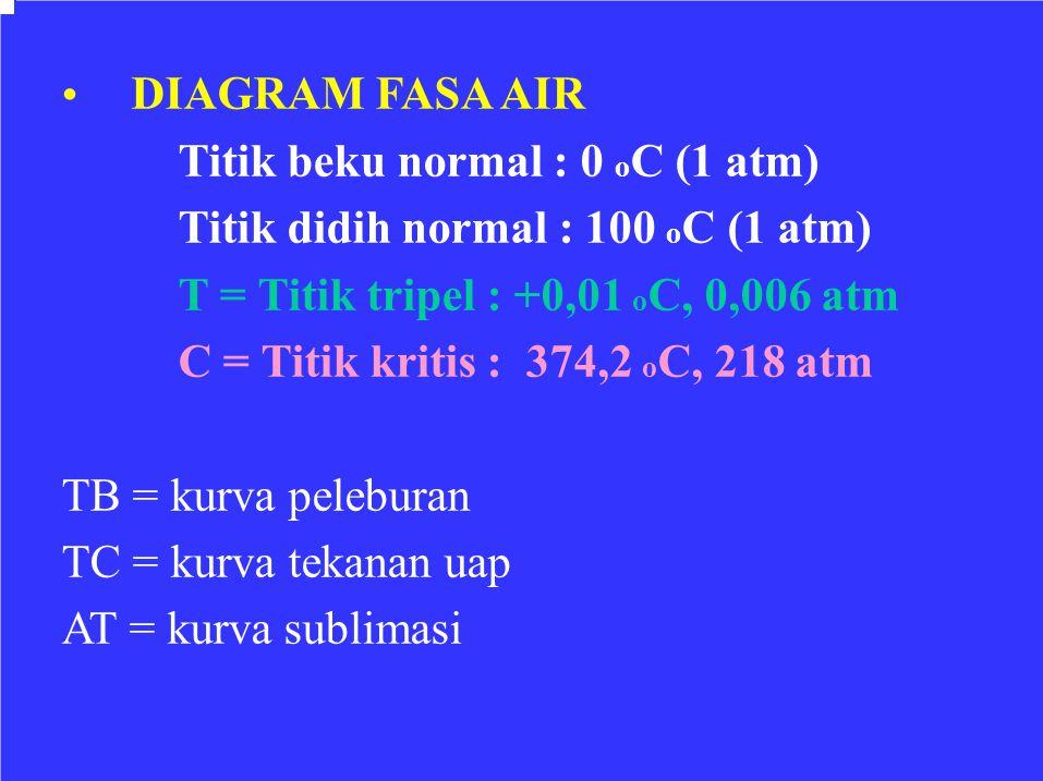 DIAGRAM FASA AIR Titik beku normal : 0 o C (1 atm) Titik didih normal : 100 o C (1 atm) T = Titik tripel : +0,01 o C, 0,006 atm C = Titik kritis : 374
