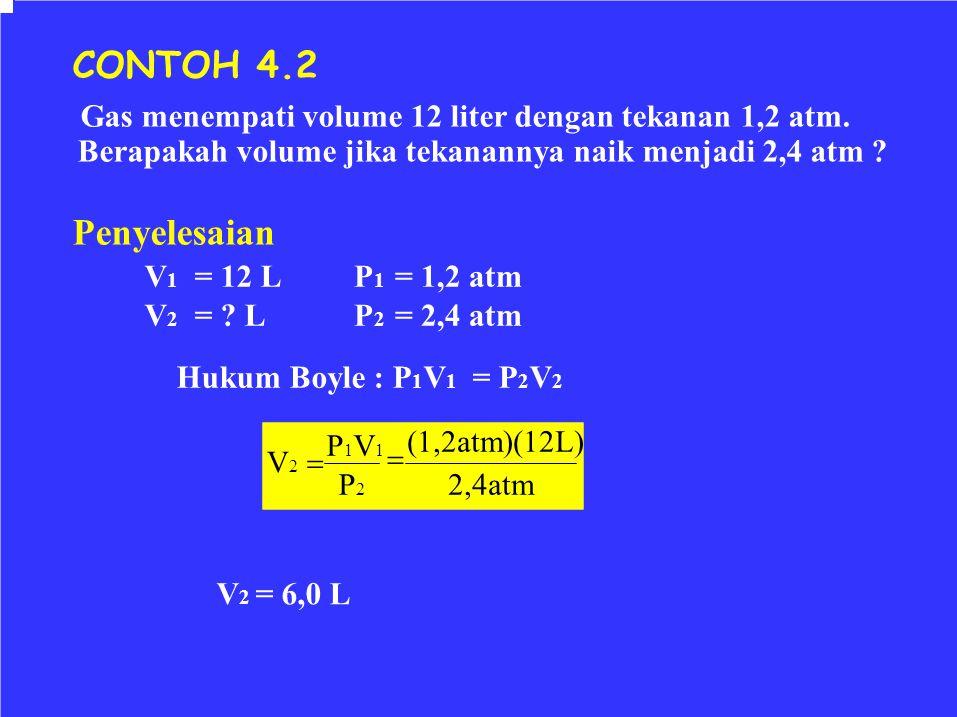 V 1 = 12 L V 2 = ? L P 1 = 1,2 atm P 2 = 2,4 atm Hukum Boyle : P 1 V 1 = P 2 V 2 CONTOH 4.2 Gas menempati volume 12 liter dengan tekanan 1,2 atm. Bera