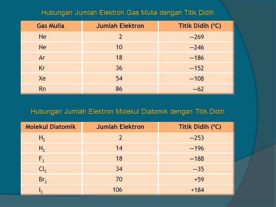 Hubungan Jumlah Elektron Gas Mulia dengan Titik Didih Hubungan Jumlah Elektron Molekul Diatomik dengan Titik Didih