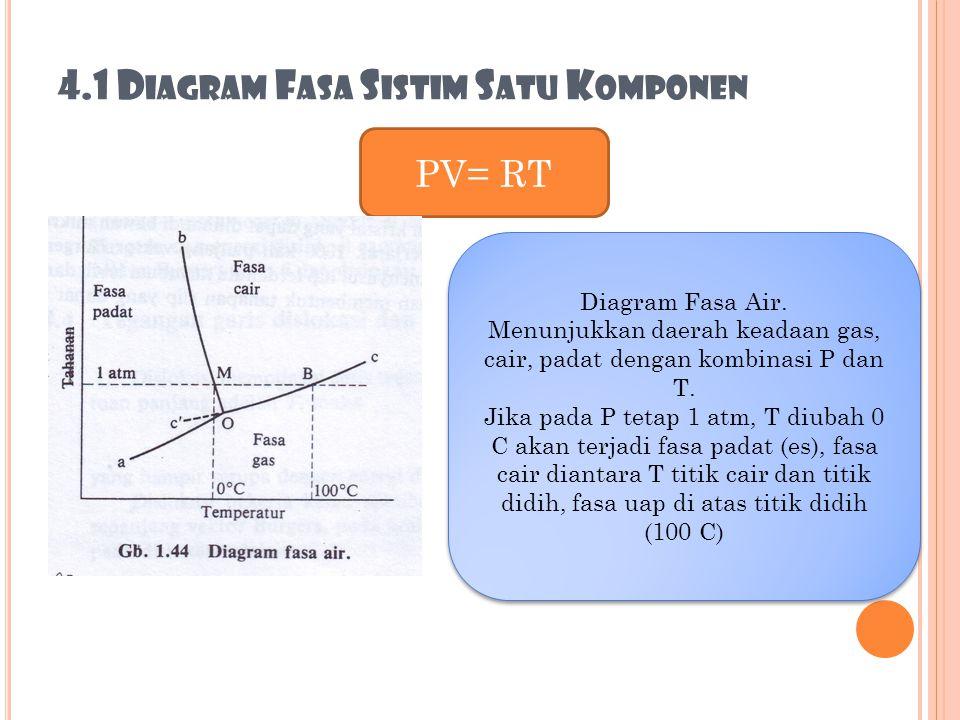 4.1 D IAGRAM F ASA S ISTIM S ATU K OMPONEN PV= RT Diagram Fasa Air. Menunjukkan daerah keadaan gas, cair, padat dengan kombinasi P dan T. Jika pada P