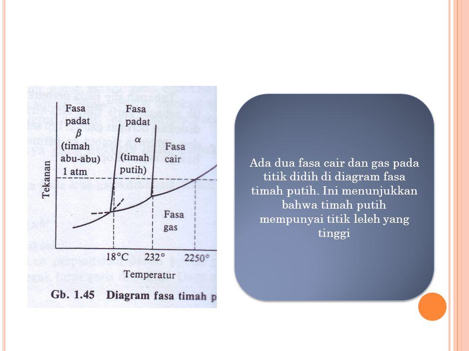 Ada dua fasa cair dan gas pada titik didih di diagram fasa timah putih. Ini menunjukkan bahwa timah putih mempunyai titik leleh yang tinggi