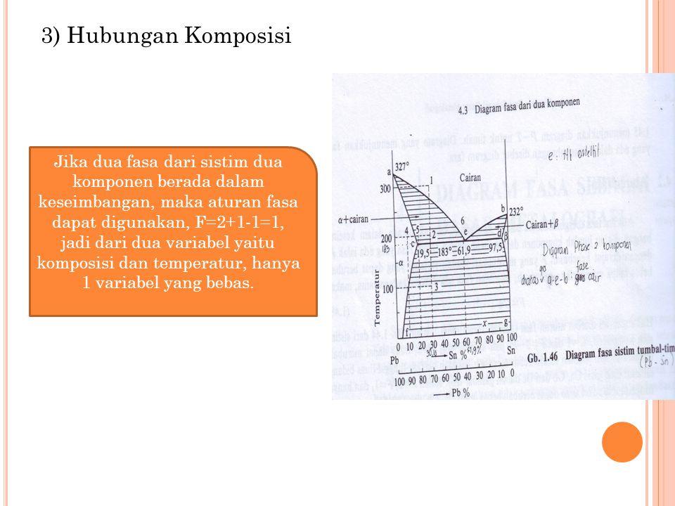 3) Hubungan Komposisi Jika dua fasa dari sistim dua komponen berada dalam keseimbangan, maka aturan fasa dapat digunakan, F=2+1-1=1, jadi dari dua var