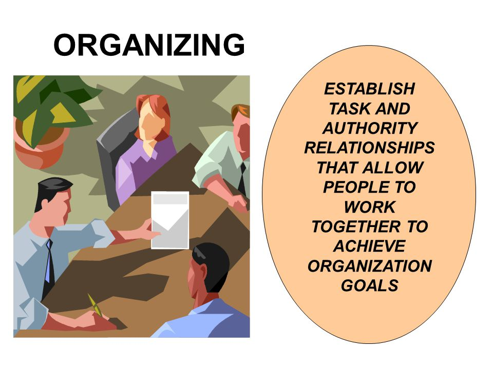 ORGANIZING ESTABLISH TASK AND AUTHORITY RELATIONSHIPS THAT ALLOW PEOPLE TO WORK TOGETHER TO ACHIEVE ORGANIZATION GOALS