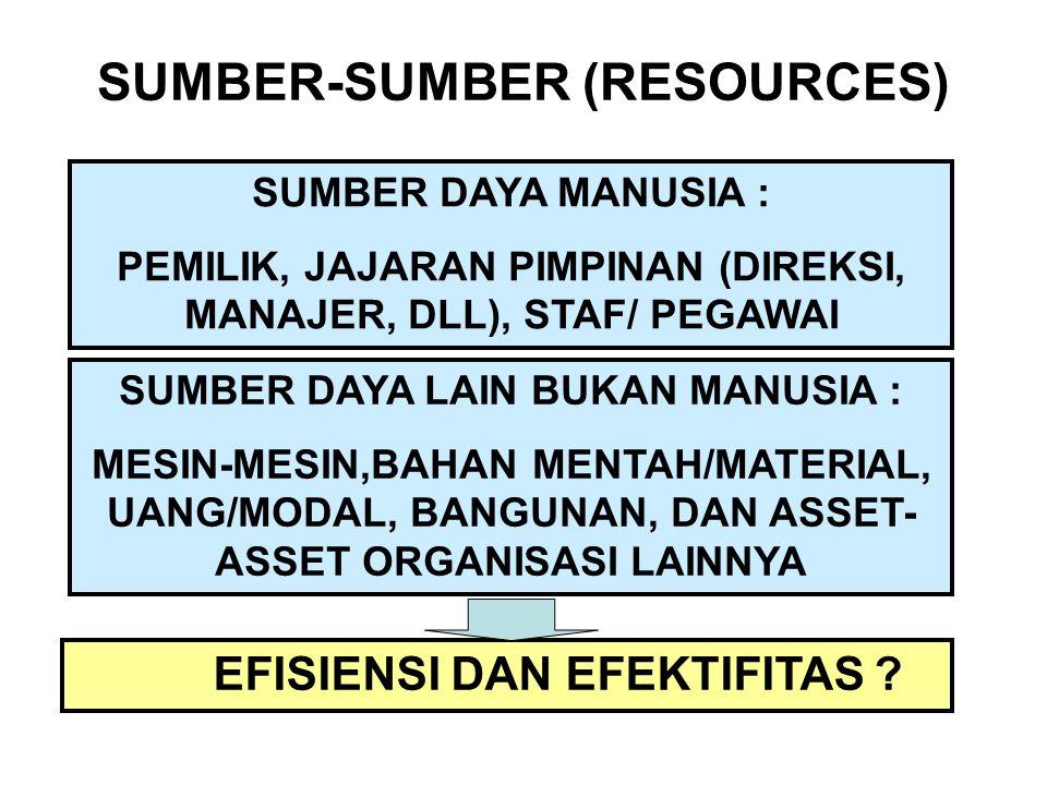 SUMBER-SUMBER (RESOURCES) SUMBER DAYA MANUSIA : PEMILIK, JAJARAN PIMPINAN (DIREKSI, MANAJER, DLL), STAF/ PEGAWAI SUMBER DAYA LAIN BUKAN MANUSIA : MESI