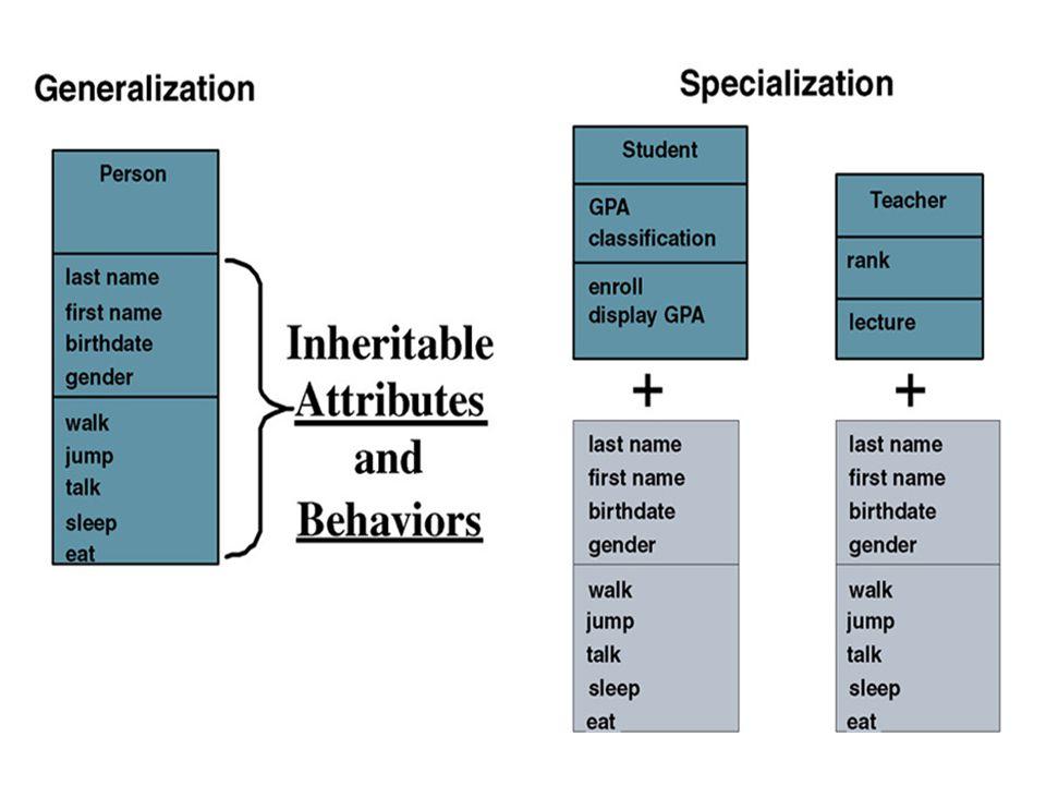 Polimorfisme – obyek yang berbeda dapat merespon pesan yang sama dengan cara yang berbeda.