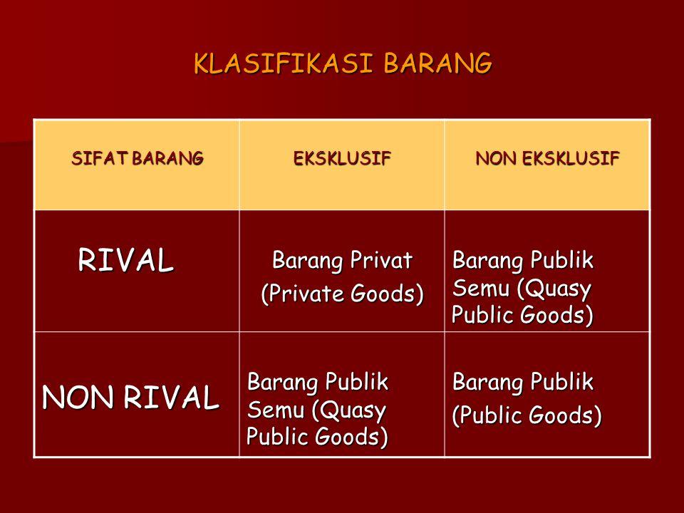 KLASIFIKASI BARANG SIFAT BARANG EKSKLUSIF NON EKSKLUSIF RIVAL RIVAL Barang Privat (Private Goods) Barang Publik Semu (Quasy Public Goods) NON RIVAL Ba