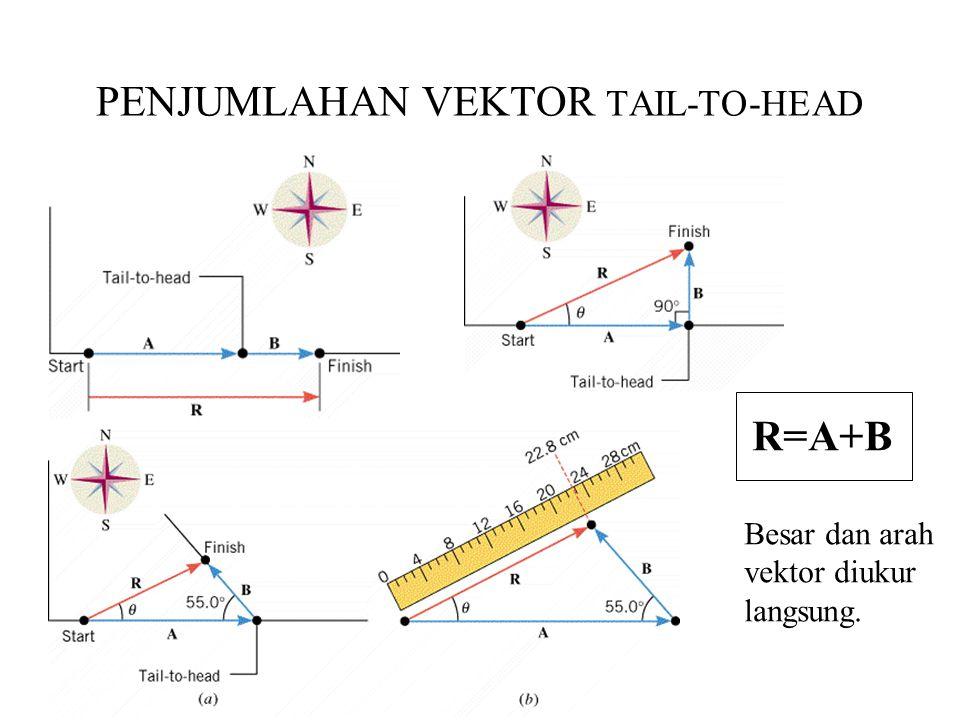 PENJUMLAHAN VEKTOR TAIL-TO-HEAD R=A+B Besar dan arah vektor diukur langsung.