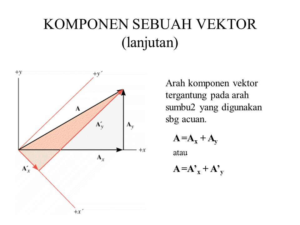 KOMPONEN SEBUAH VEKTOR (lanjutan) Arah komponen vektor tergantung pada arah sumbu2 yang digunakan sbg acuan.