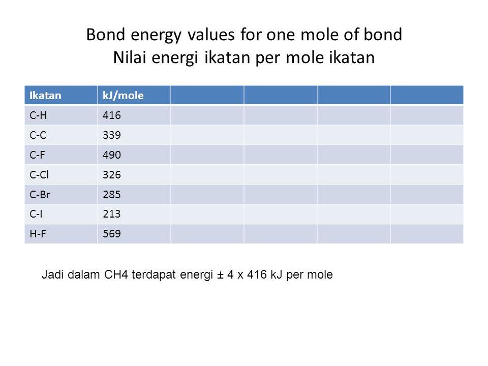 Bond energy values for one mole of bond Nilai energi ikatan per mole ikatan IkatankJ/mole C-H416 C-C339 C-F490 C-Cl326 C-Br285 C-I213 H-F569 Jadi dalam CH4 terdapat energi ± 4 x 416 kJ per mole