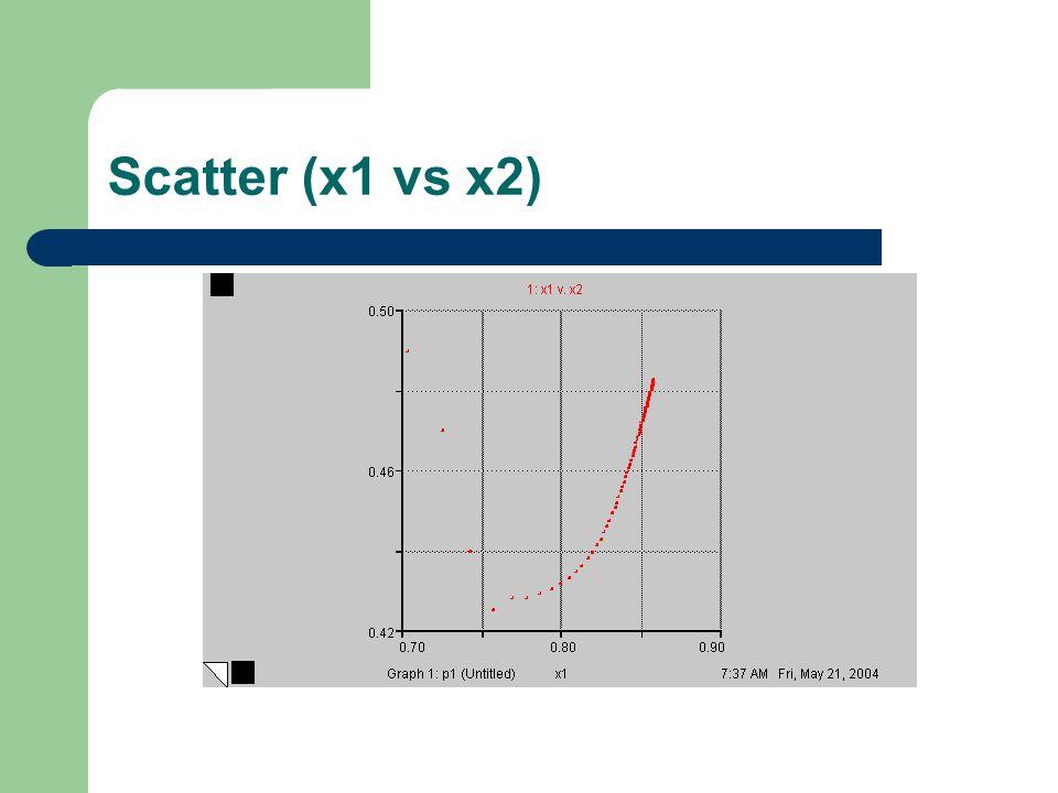 Scatter (x1 vs x2)