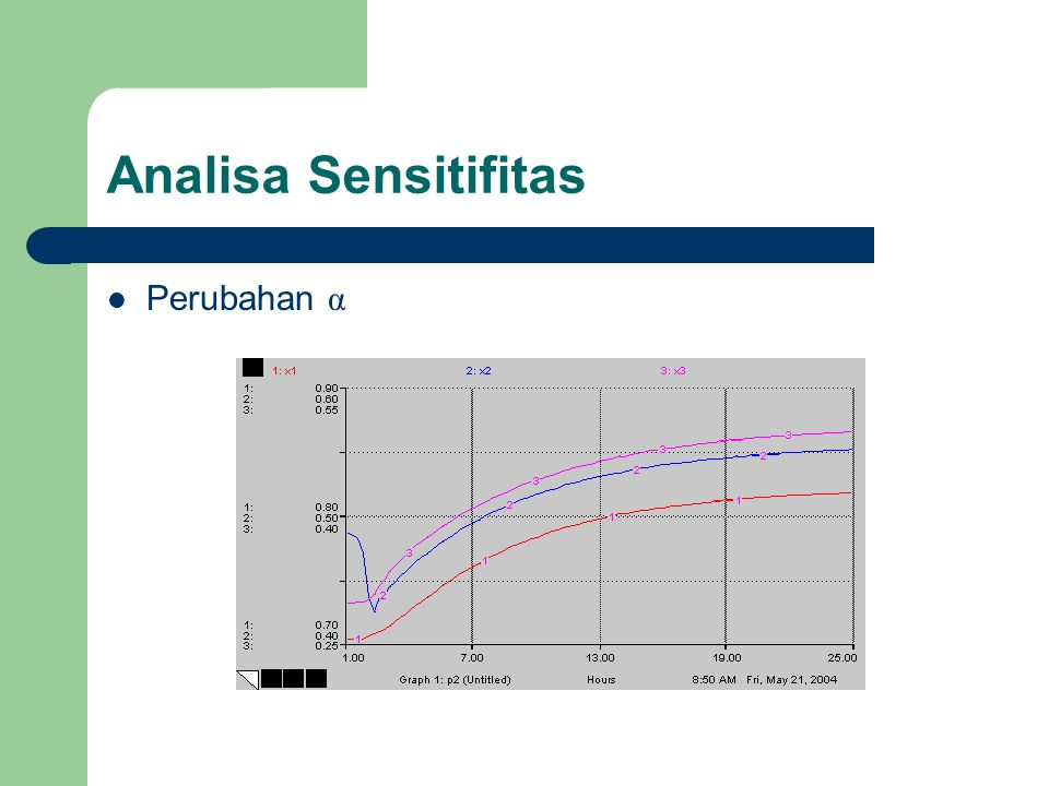 Analisa Sensitifitas Perubahan α