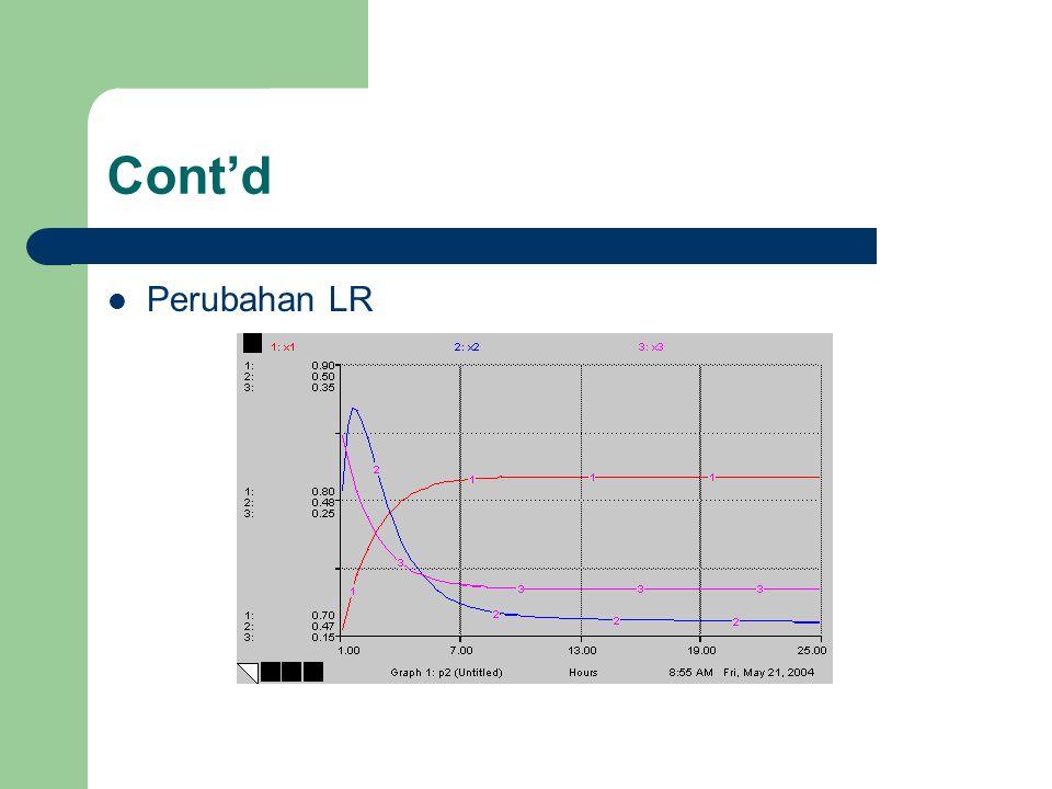Cont'd Perubahan LR