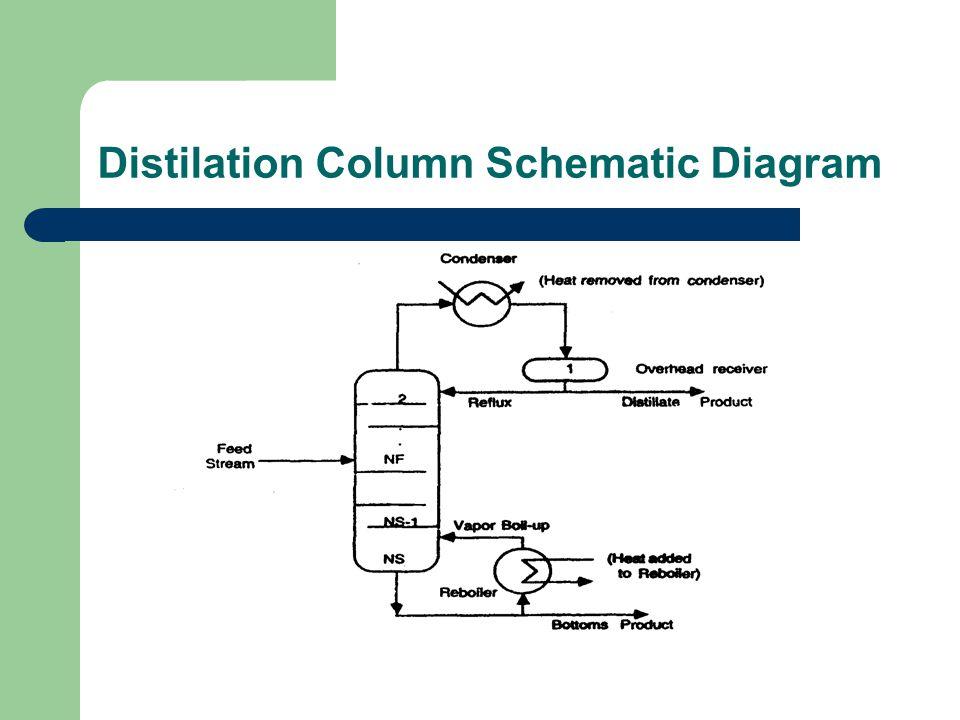 Distilation Column Tray