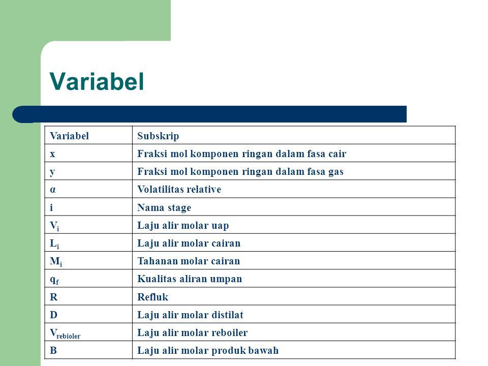 Variabel Subskrip xFraksi mol komponen ringan dalam fasa cair yFraksi mol komponen ringan dalam fasa gas αVolatilitas relative iNama stage ViVi Laju a