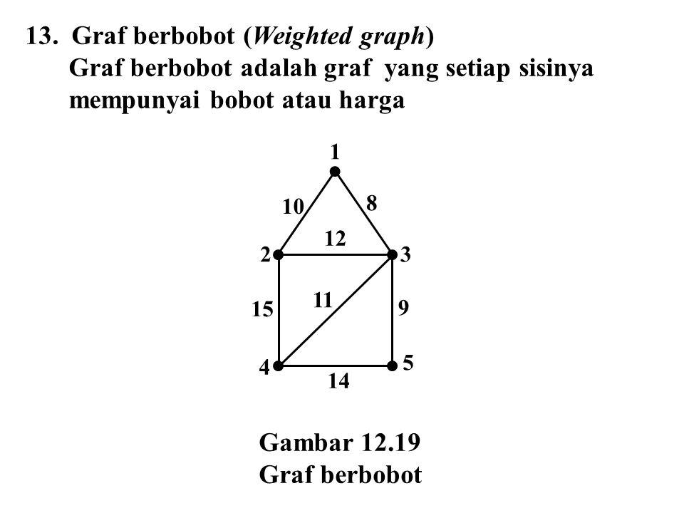 13. Graf berbobot (Weighted graph) Graf berbobot adalah graf yang setiap sisinya mempunyai bobot atau harga Gambar 12.19 Graf berbobot 1 23 4 5 12 11