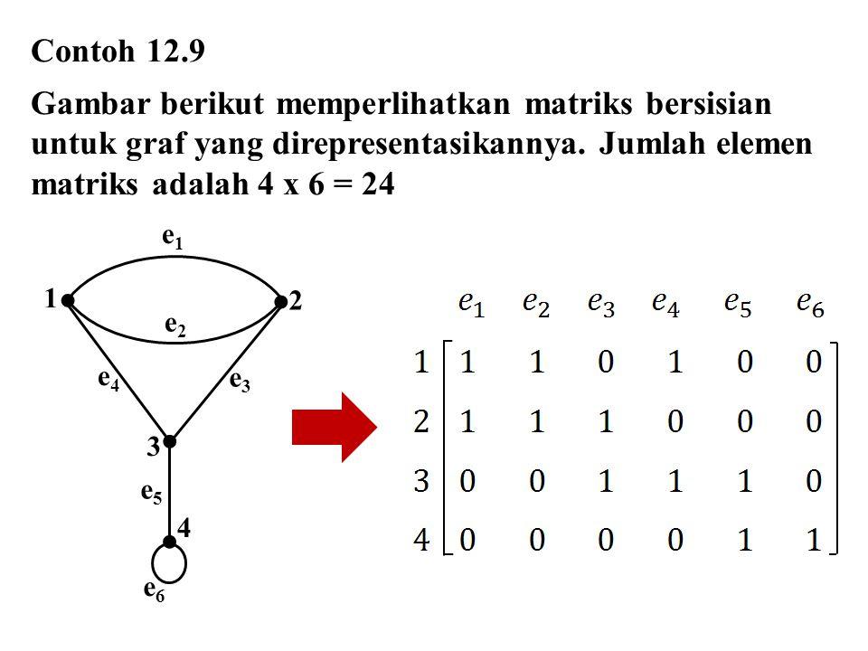 e1e1 e2e2 1 2 3 4 e4e4 e3e3 e5e5 e6e6 Contoh 12.9 Gambar berikut memperlihatkan matriks bersisian untuk graf yang direpresentasikannya. Jumlah elemen