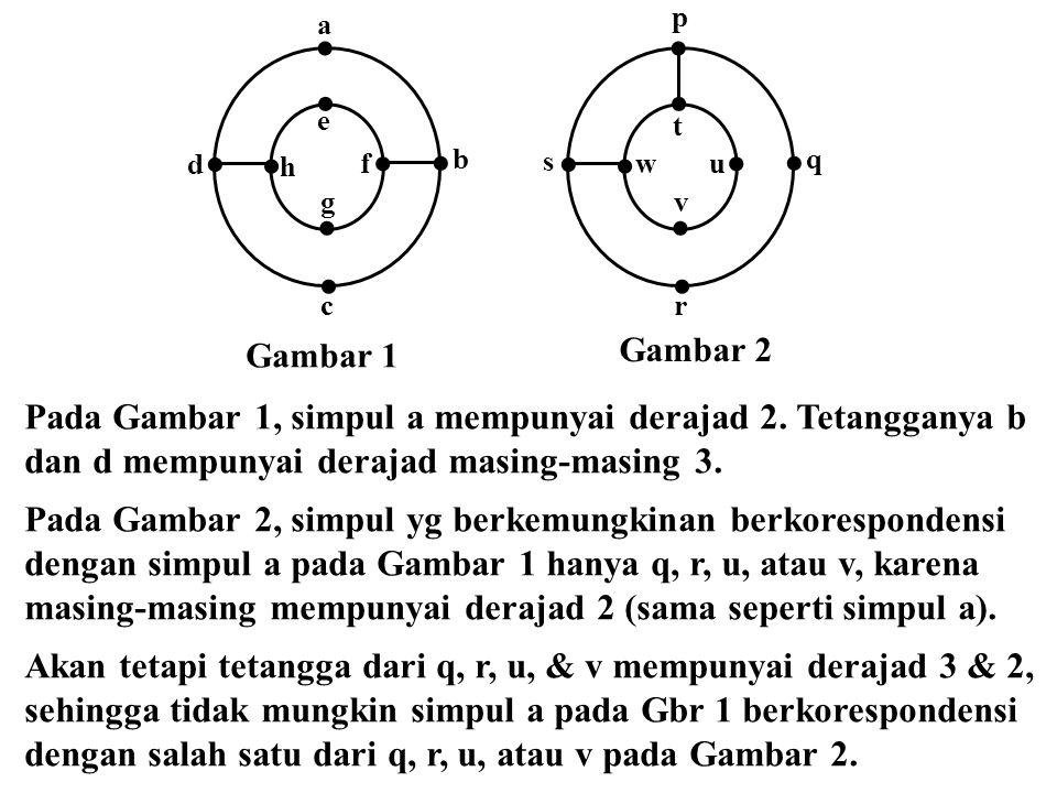 Pada Gambar 1, simpul a mempunyai derajad 2. Tetangganya b dan d mempunyai derajad masing-masing 3. Pada Gambar 2, simpul yg berkemungkinan berkorespo