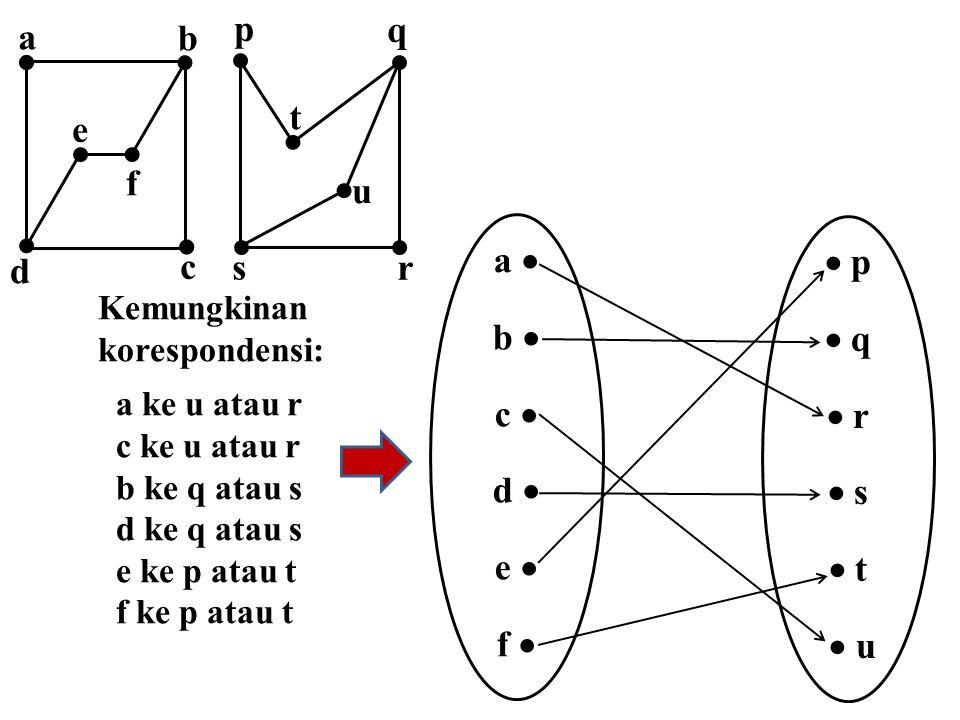 Kemungkinan korespondensi: a ke u atau r c ke u atau r b ke q atau s d ke q atau s e ke p atau t f ke p atau t a  b  c  d  e  f   p  q  r  s