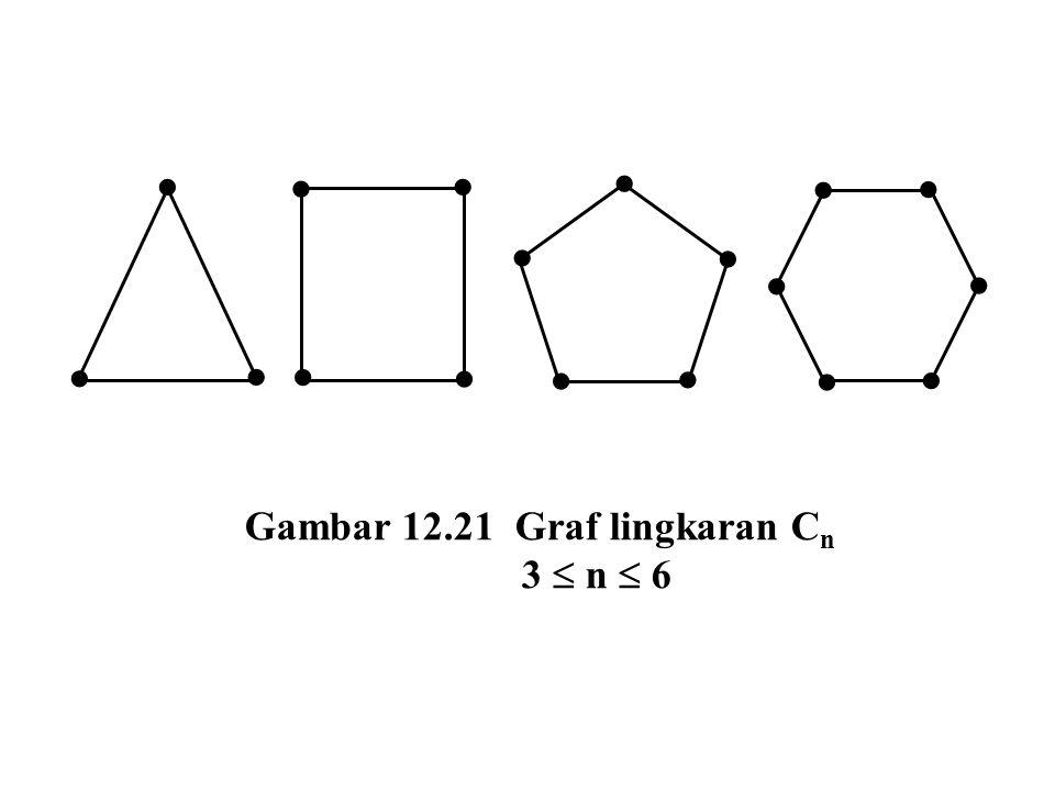 Gambar 12.21 Graf lingkaran C n 3  n  6                  