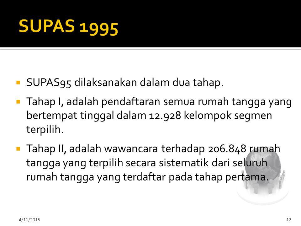 4/11/201512  SUPAS95 dilaksanakan dalam dua tahap.  Tahap I, adalah pendaftaran semua rumah tangga yang bertempat tinggal dalam 12.928 kelompok segm