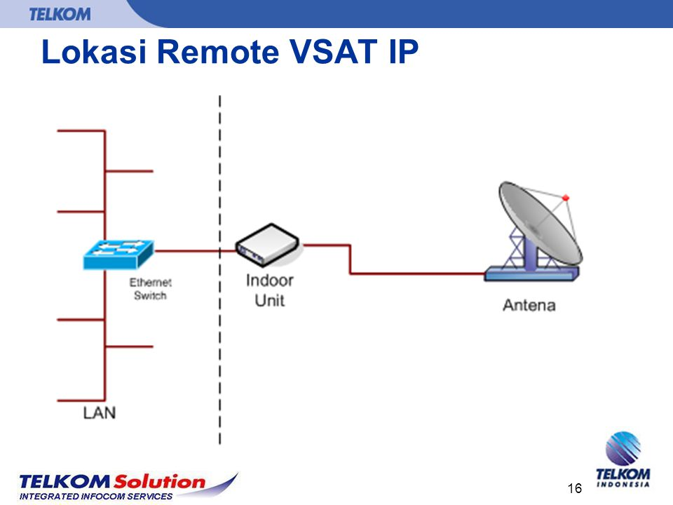 16 Lokasi Remote VSAT IP