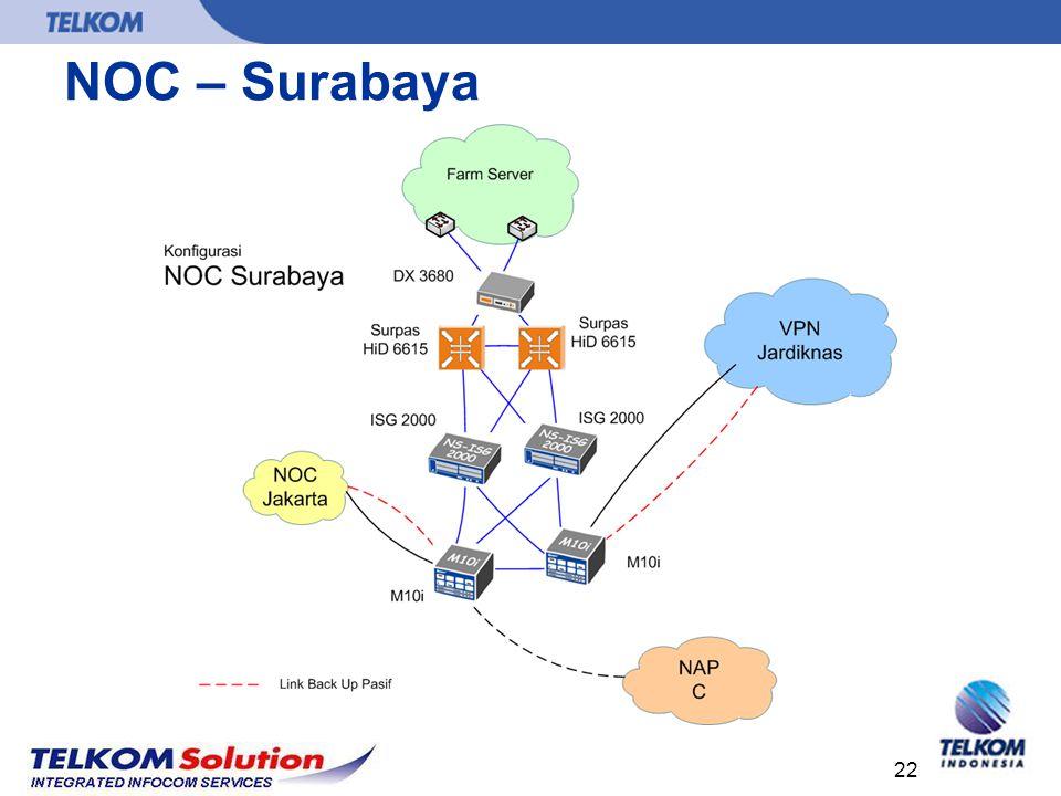 22 NOC – Surabaya