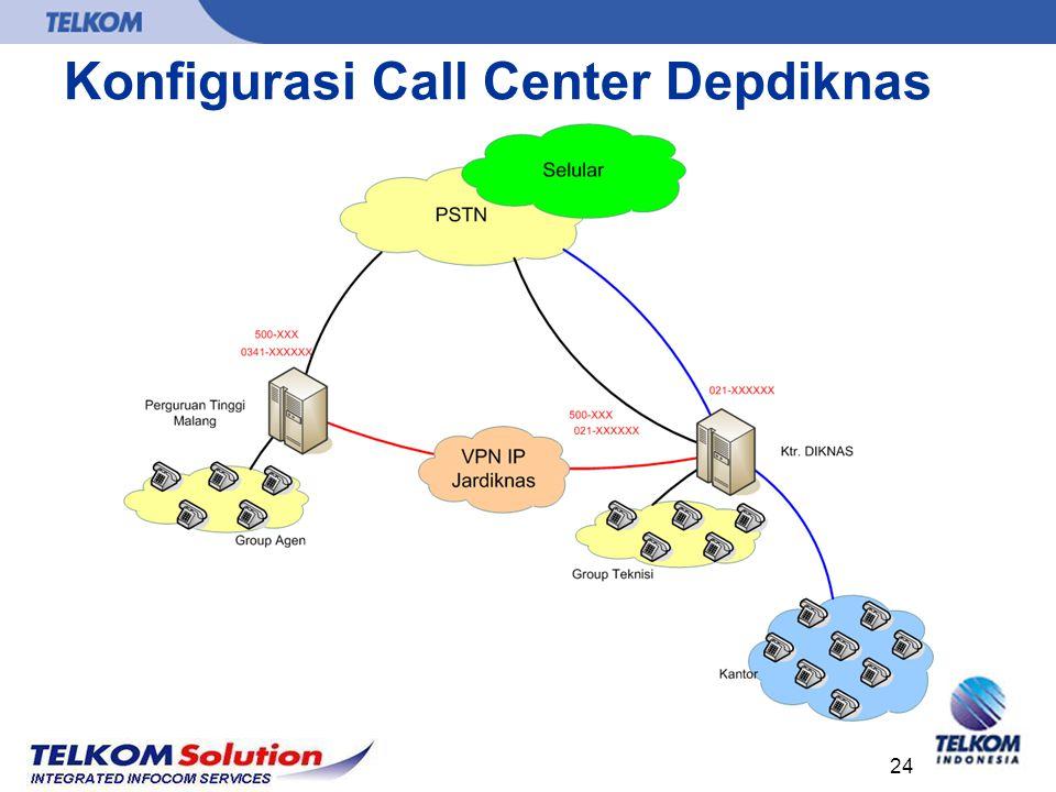 24 Konfigurasi Call Center Depdiknas