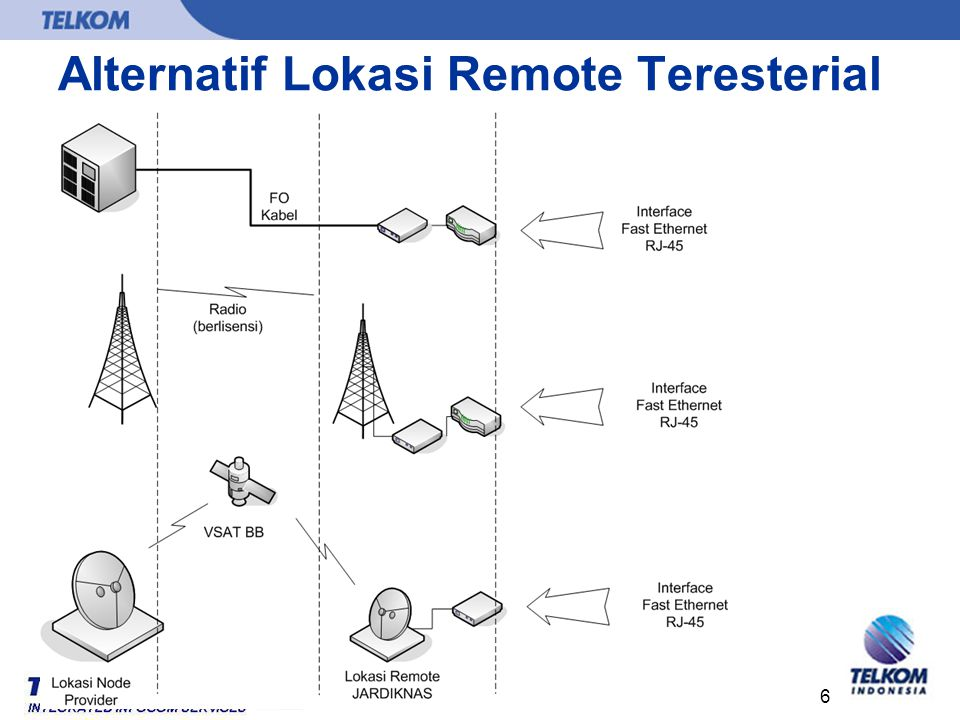 6 Alternatif Lokasi Remote Teresterial