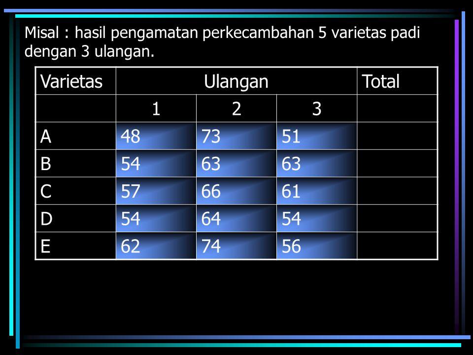 Misal : hasil pengamatan perkecambahan 5 varietas padi dengan 3 ulangan. VarietasUlanganTotal 123 A487351 B5463 C576661 D546454 E627456