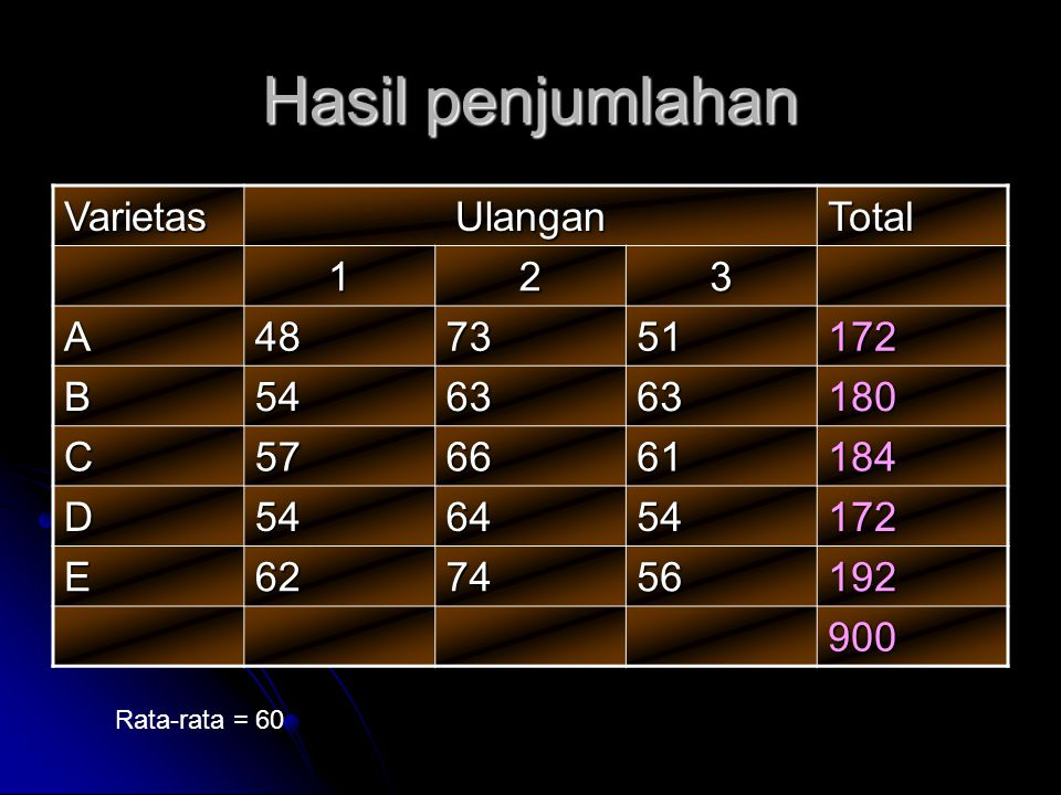 Hasil penjumlahan VarietasUlanganTotal 123 A487351172 B546363180 C576661184 D546454172 E627456192 900 Rata-rata = 60