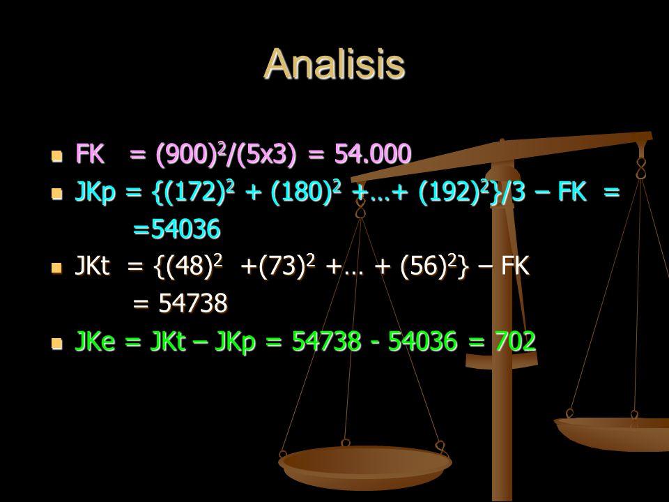 Analisis FK = (900) 2 /(5x3) = 54.000 FK = (900) 2 /(5x3) = 54.000 JKp = {(172) 2 + (180) 2 +…+ (192) 2 }/3 – FK = JKp = {(172) 2 + (180) 2 +…+ (192)