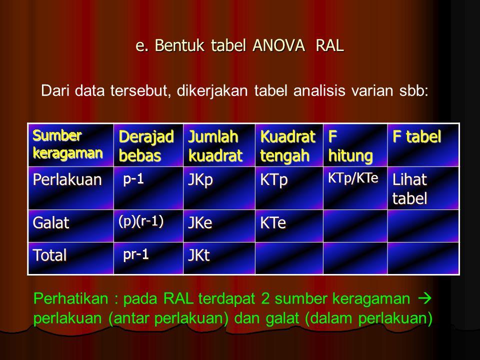 e. Bentuk tabel ANOVA RAL Sumber keragaman Derajad bebas Jumlah kuadrat Kuadrat tengah F hitung F tabel Perlakuan p-1 p-1JKpKTpKTp/KTe Lihat tabel Gal