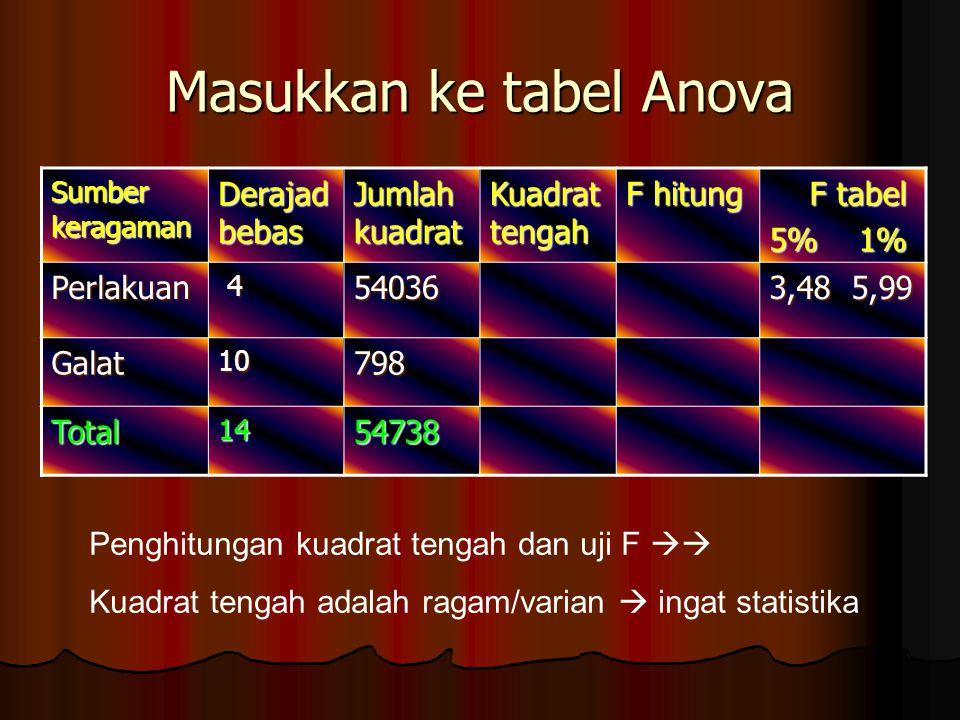 Masukkan ke tabel Anova Sumber keragaman Derajad bebas Jumlah kuadrat Kuadrat tengah F hitung F tabel F tabel 5% 1% Perlakuan 454036 3,48 5,99 Galat10