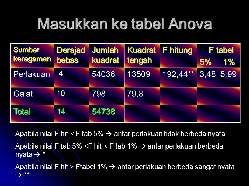 Masukkan ke tabel Anova Sumber keragaman Derajad bebas Jumlah kuadrat Kuadrat tengah F hitung F tabel F tabel 5% 1% Perlakuan 45403613509192,44** 3,48