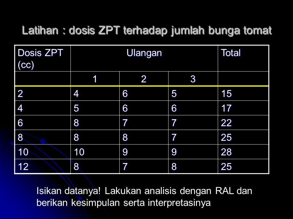 Latihan : dosis ZPT terhadap jumlah bunga tomat Dosis ZPT (cc) UlanganTotal 123 246515 456617 687722 888725 10109928 1287825 Isikan datanya! Lakukan a
