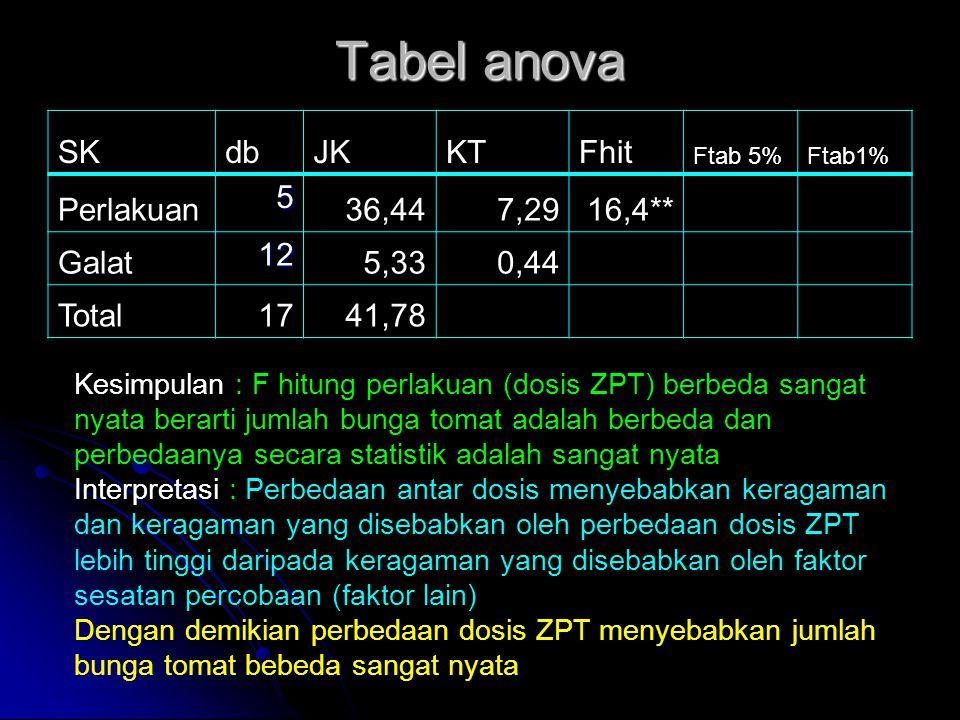 Tabel anova SKdbJKKTFhit Ftab 5%Ftab1% Perlakuan 5 36,447,2916,4** Galat 12 5,330,44 Total1741,78 Kesimpulan : F hitung perlakuan (dosis ZPT) berbeda