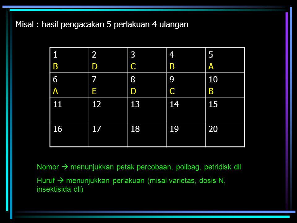 Misal : hasil pengacakan 5 perlakuan 4 ulangan 1B2D3C4B5A 6A7E8D9C10B 11E12A13D14A15E 16B17E18C19C20D Nomor  menunjukkan petak percobaan, polibag, petridisk dll Huruf  menunjukkan perlakuan (misal varietas, dosis N, insektisida dll)