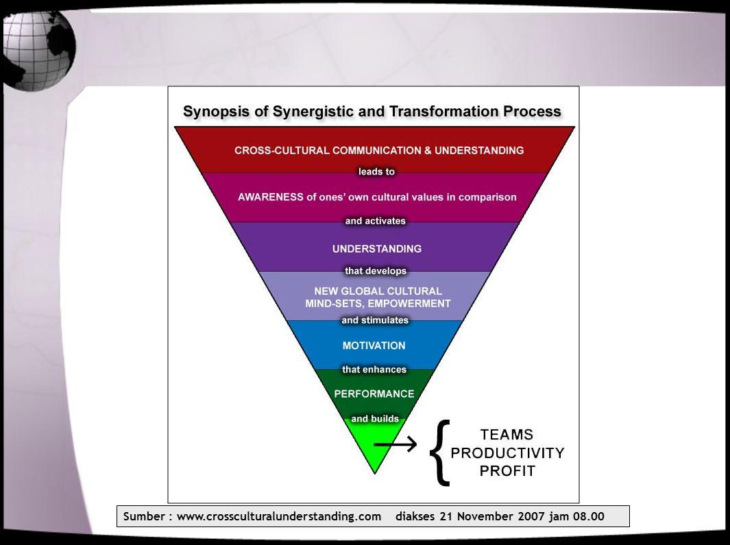 Sumber : www.crossculturalunderstanding.com diakses 21 November 2007 jam 08.00