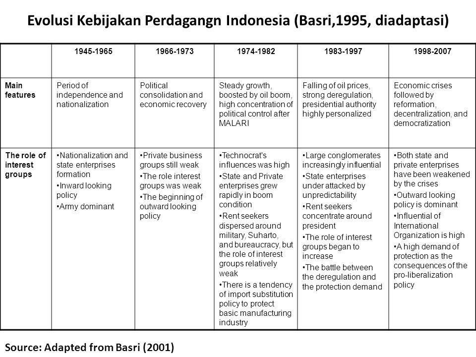 Evolusi Kebijakan Perdagangn Indonesia (Basri,1995, diadaptasi) 1945-19651966-19731974-19821983-19971998-2007 Main features Period of independence and