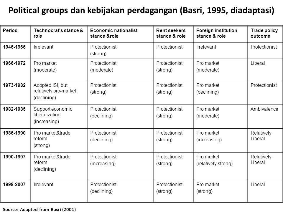 Political groups dan kebijakan perdagangan (Basri, 1995, diadaptasi) PeriodTechnocrat's stance & role Economic nationalist stance &role Rent seekers s