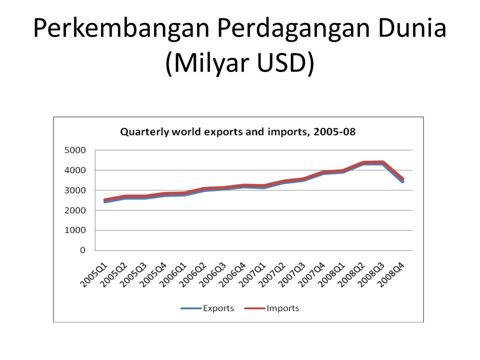 Ekspor-Impor Indonesia