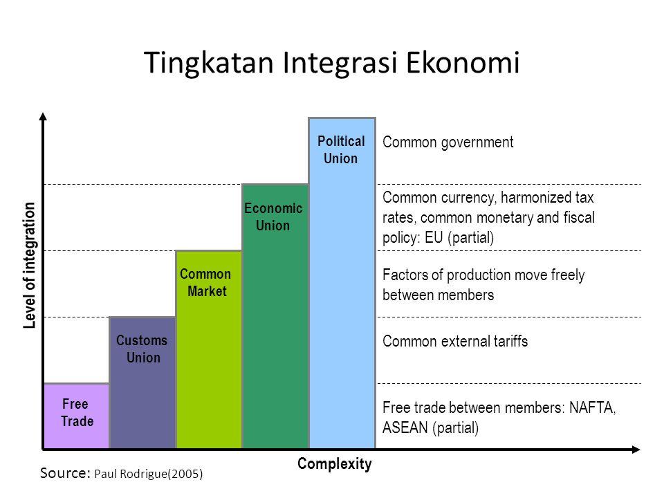 Tingkatan Integrasi Ekonomi Free trade between members: NAFTA, ASEAN (partial) Free Trade Common external tariffs Customs Union Factors of production
