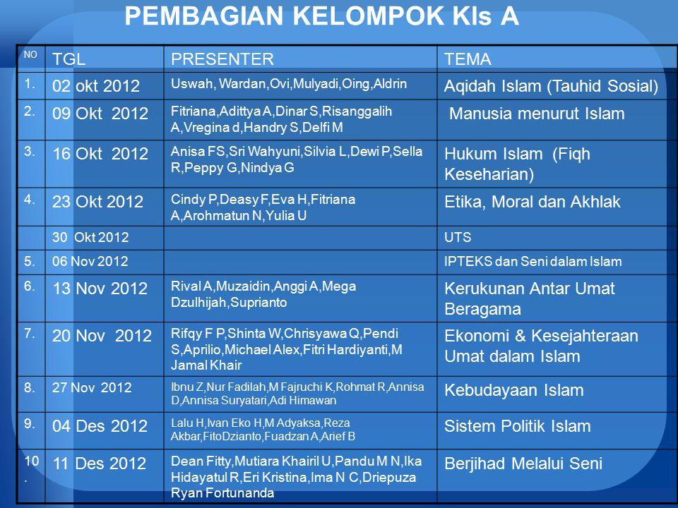 PEMBAGIAN KELOMPOK Kls A NO TGLPRESENTERTEMA 1. 02 okt 2012 Uswah, Wardan,Ovi,Mulyadi,Oing,Aldrin Aqidah Islam (Tauhid Sosial) 2. 09 Okt 2012 Fitriana