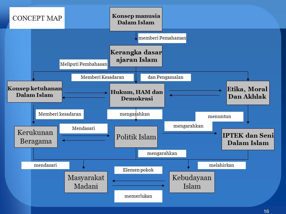 16 Etika, Moral Dan Akhlak Kerangka dasar ajaran Islam IPTEK dan Seni Dalam Islam Konsep manusia Dalam Islam Konsep ketuhanan Dalam Islam Politik Isla