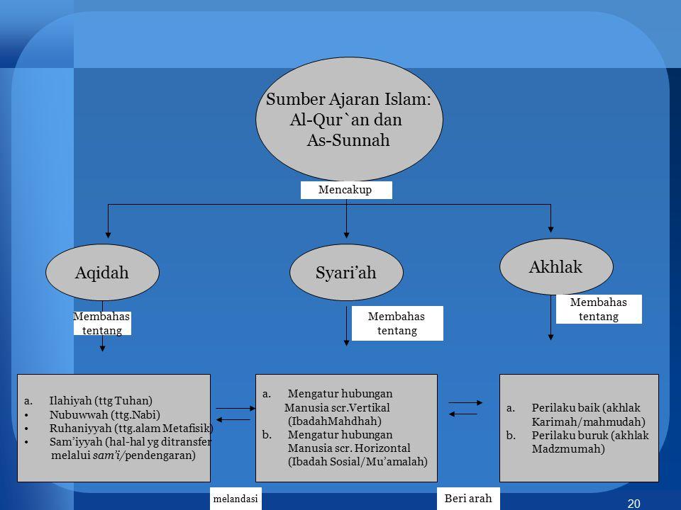 20 Sumber Ajaran Islam: Al-Qur`an dan As-Sunnah AqidahSyari'ah Akhlak a.Ilahiyah (ttg Tuhan) Nubuwwah (ttg.Nabi) Ruhaniyyah (ttg.alam Metafisik) Sam'i