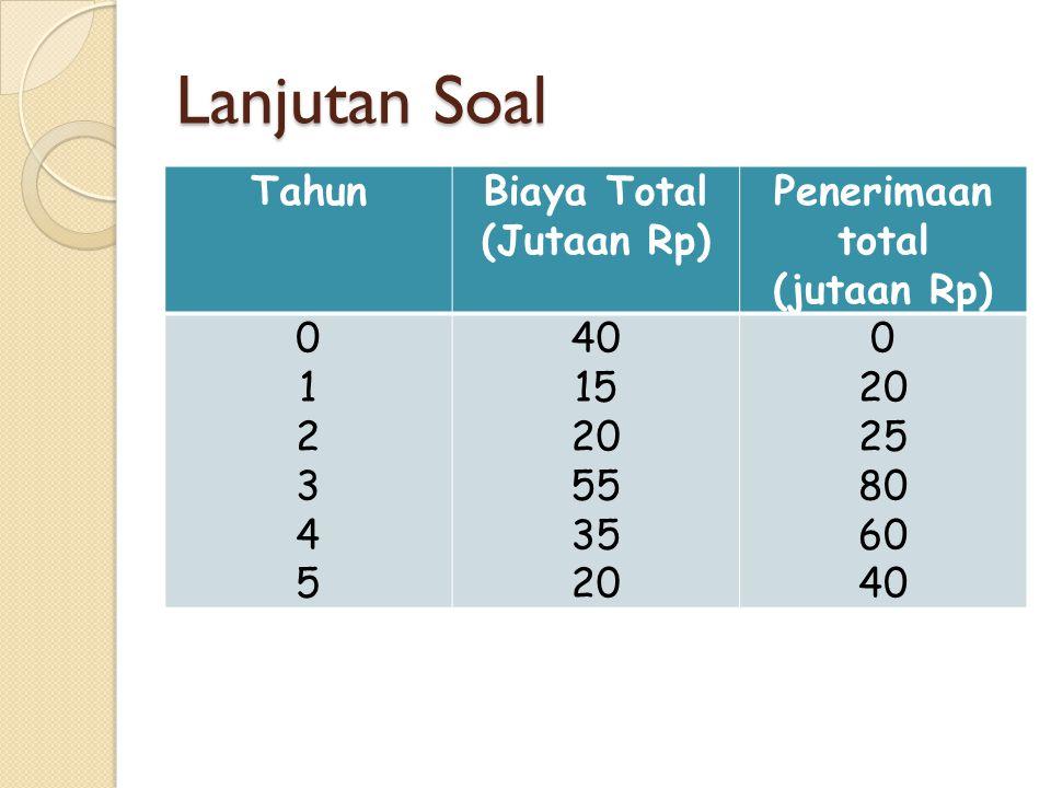 Lanjutan Soal TahunBiaya Total (Jutaan Rp) Penerimaan total (jutaan Rp) 012345012345 40 15 20 55 35 20 0 20 25 80 60 40