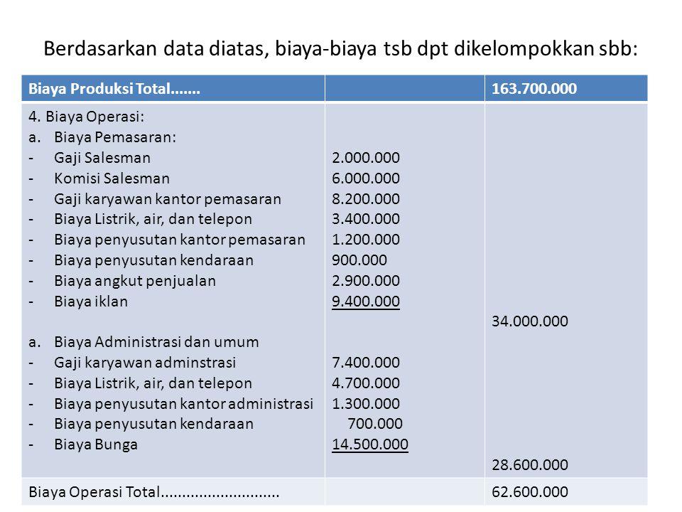 Berdasarkan data diatas, biaya-biaya tsb dpt dikelompokkan sbb: Biaya Produksi Total.......163.700.000 4. Biaya Operasi: a.Biaya Pemasaran: -Gaji Sale